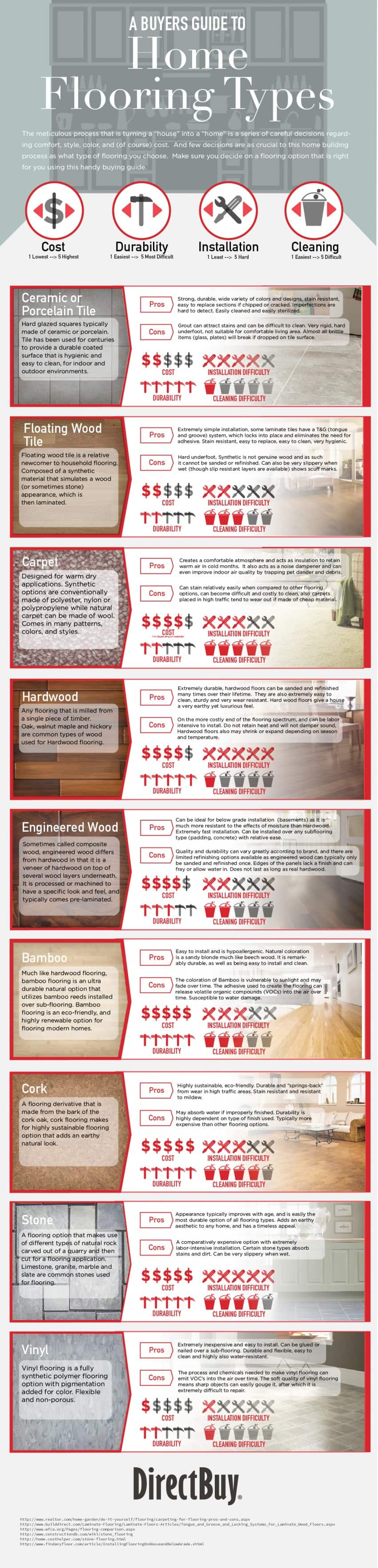 home decor infographics and cheat sheets types of kitchen flooring home flooring material types