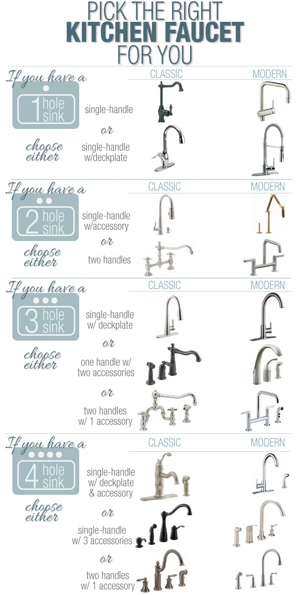 25 home d 233 cor infographics and cheat sheets that every kitchen faucet types kitchen ideas