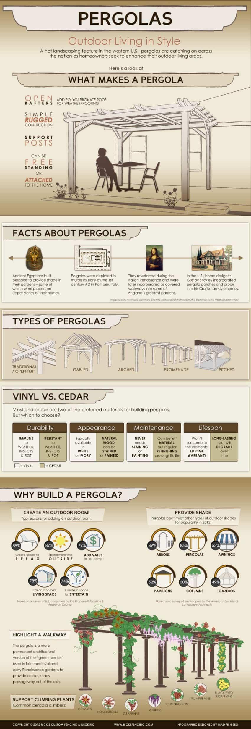 pergolas types style design