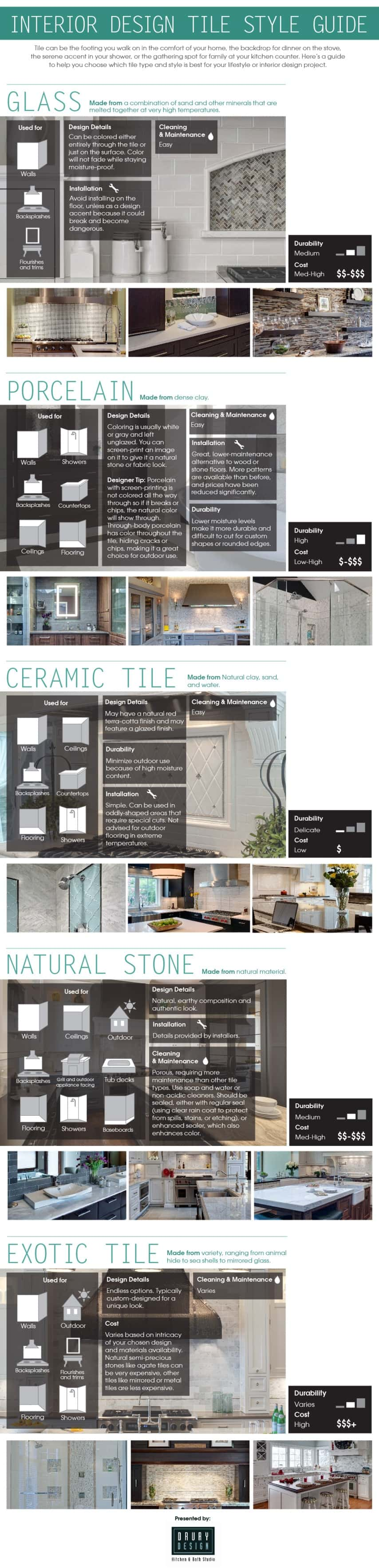 25 home d cor infographics and cheat sheets that every for Interior design styles types pdf