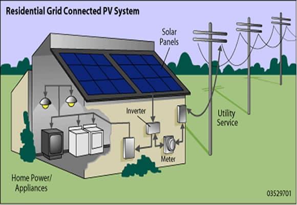 Solar panels for home solar energy complete guide for How to use solar energy in your home