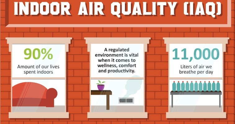 Indoor air quality dangers and how to improve iaq epic for Indoor air quality design