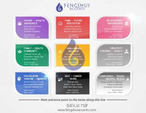 Understanding Feng Shui Elements and Bagua Map