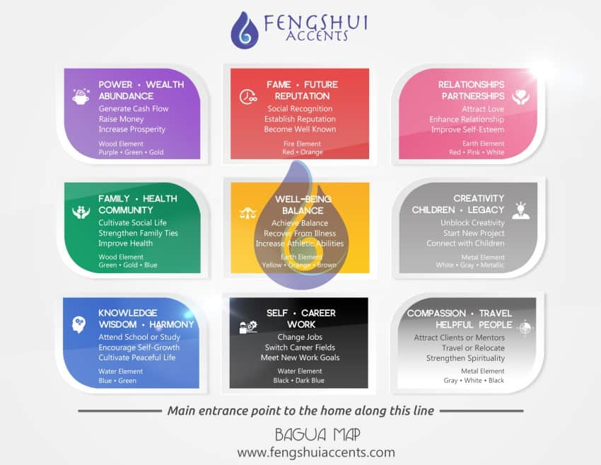water feng shui element infographics. Feng Shui Bagua Map Water Element Infographics O