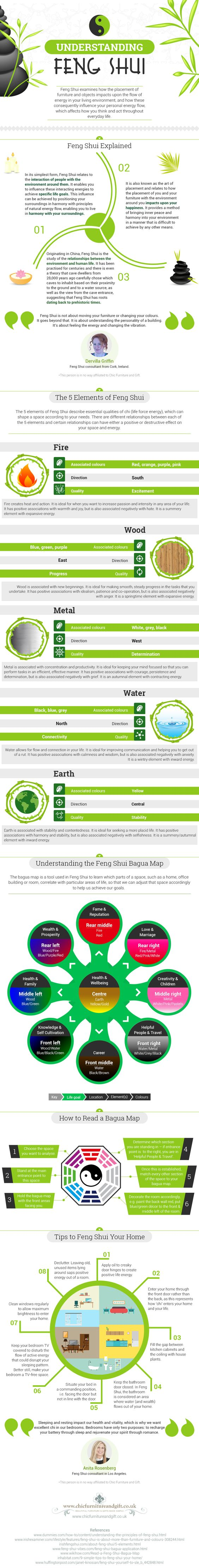 infographic feng shui elements and bagua map